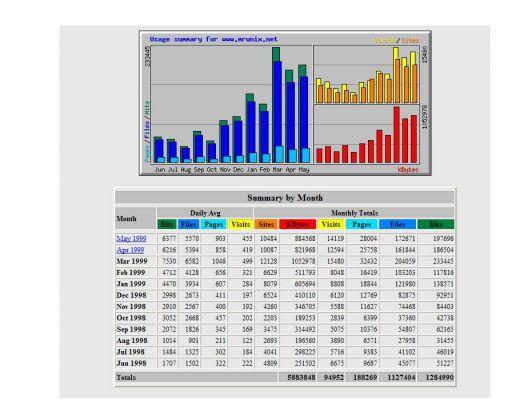 Webalizer stats example